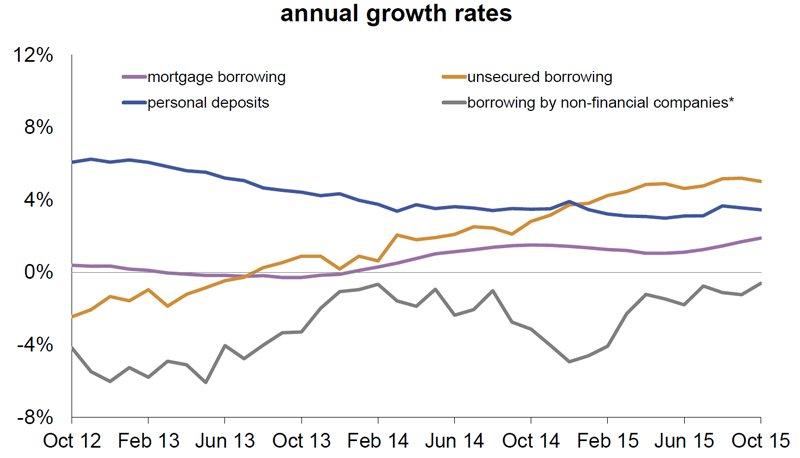 Mortgage lending statistics November 2015