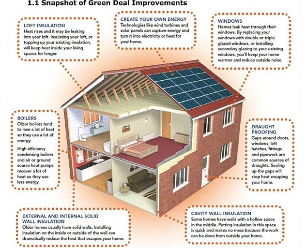 Home Energy Efficiency Measures That Add Value To Your House Foster Lewis And Co Coventry Estate Agents