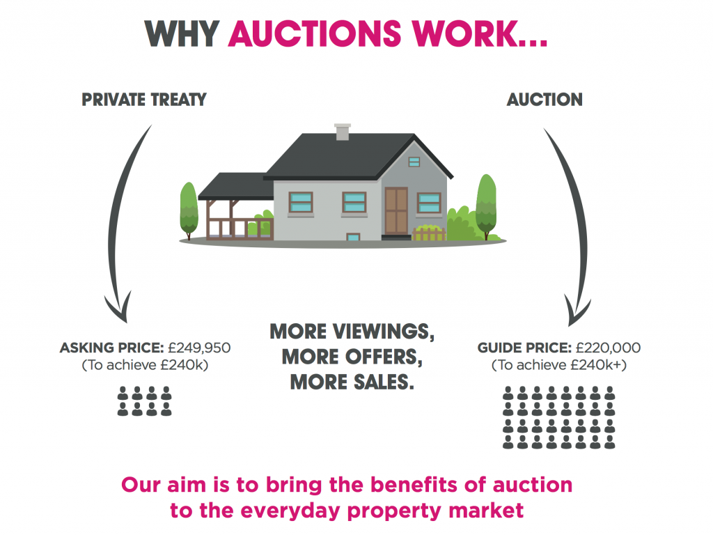 Auctions explained